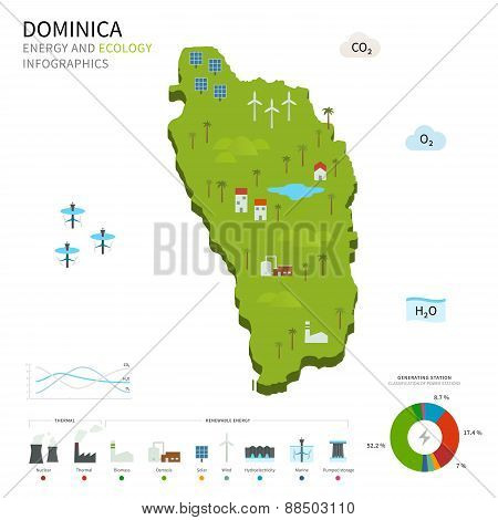 Energy industry and ecology of Dominica