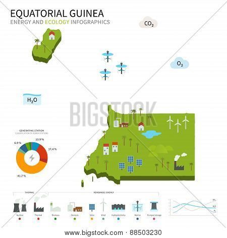 Energy industry and ecology of Equatorial Guinea