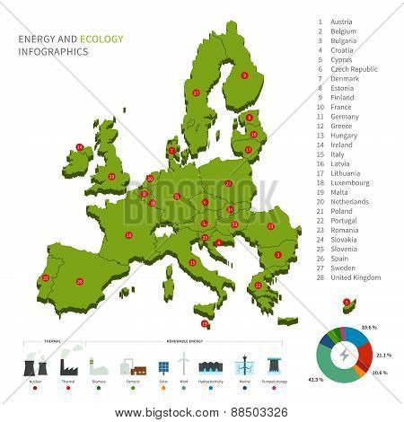 Energy industry and ecology of Europe Political map