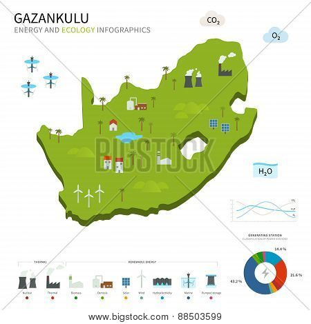 Energy industry and ecology of Gazankulu