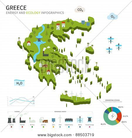 Energy industry and ecology of Greece