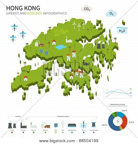 Energy industry and ecology of Hong Kong