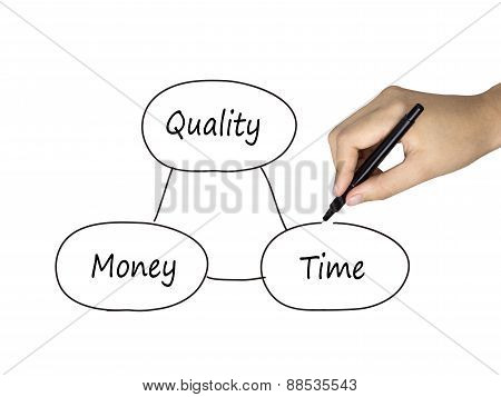 Balance Concept Between Time Quality And Money