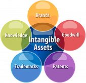 pic of asset  - business strategy concept infographic diagram illustration of intangible assets types - JPG