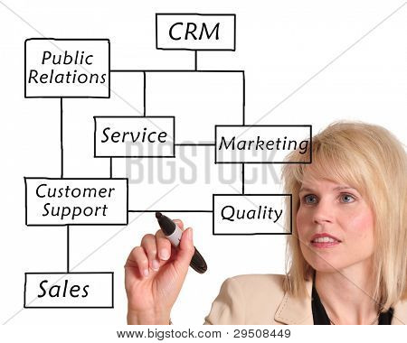 Female executive writing customer relationship management (CRM) concept on a whiteboard