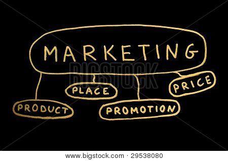 Word Marketing