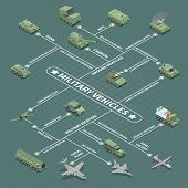 Military Vehicles Flowchart With  Infantry Fighting Vehicle Self Propelled Howitzer Antiaircraft Gun poster