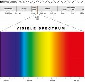 image of gamma  - Electromagnetic spectrum of all possible frequencies of electromagnetic radiation with the colors of the visible spectrum - JPG