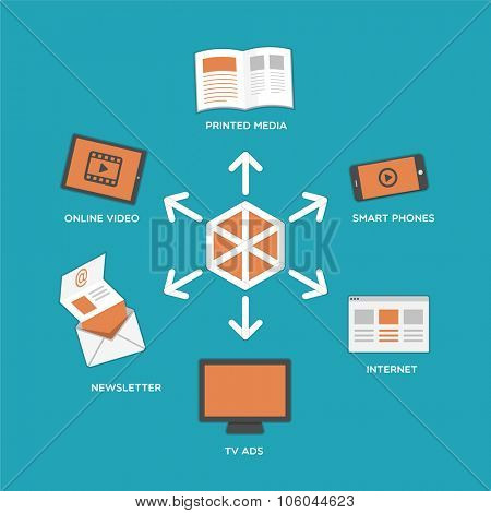 Distributing content to different kinds of media and devices - flat design illustration