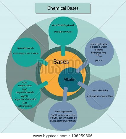 Chemical Bases And Alkalis Summarisied In Diagram Form.