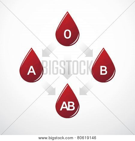 Simple Diagram Of Blood Type Compatibility