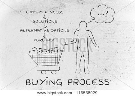 Customer With Shopping Cart Choosing What To Buy, Buying Process