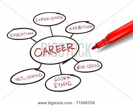 Foundation For A Successful Career With A Red Marker