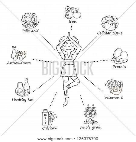 Vector illustration with pregnant woman and pregnancy food. Pregnancy nutrition concept. Woman in pregnancy yoga pose. Healthy pregnancy nutrition and active lifestyle vector infographics