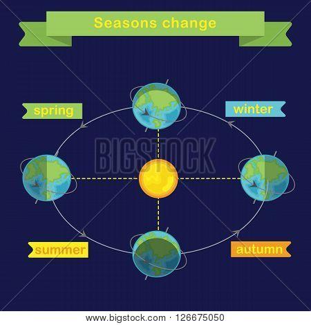 Changing seasons. Earth rotation. Flat vector infographics