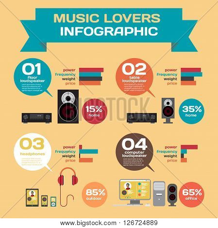 Vector Infographic set flat design speakers feature. Features sound speakers of different power frequency and other characteristics. Weight price place of use. For music lovers