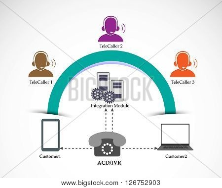 Process of Automatic Call Distribution and Interactive voice response system