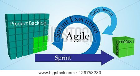Concept of Scrum Development Life cycle and Agile Methodology Each change go through different phases and Release