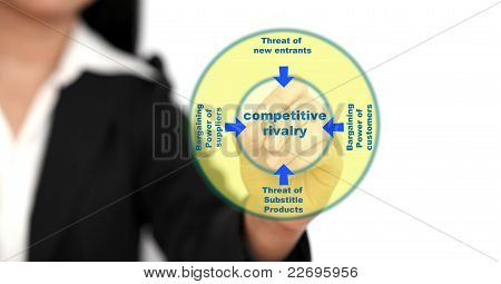 Five Forces Business Diagram