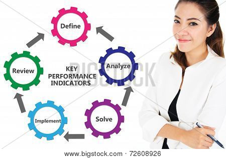 Businesswoman presenting Key Performance Indicators Chart