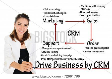 Business Woman writing CRM or customer relationship management process