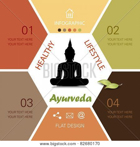 Healthy lifestyle infographic - ayurveda concept with buddha image