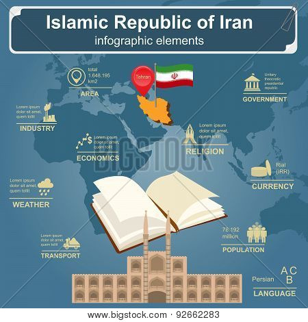 Iran infographics