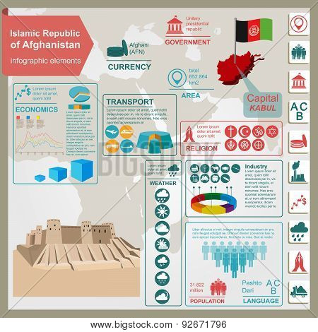 Afganistan  infographics, statistical data, sights