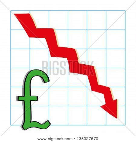 The British Pound sign on a graph with a red arrow pointing in the direction of a downward trend to indicate a drop in the sterling value against other currencies