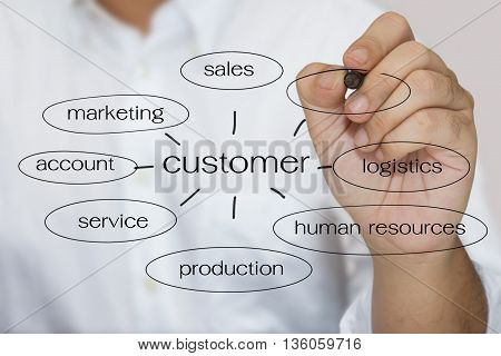 business man writing marketing concept of customer approach