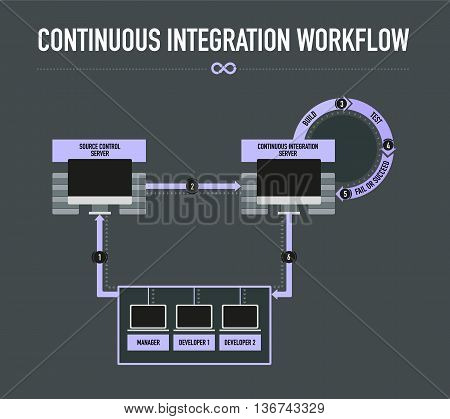 Continuous Integration Workflow info-graphic on the dark grey background