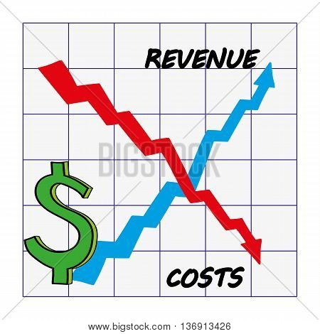 Graph with upward direction arrow for Revenue and downward for costs to show ideal position for growth of profits in dollars