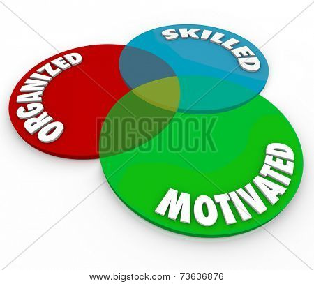 Motivated Organized and Skilled words on overlapped circles in a venn diagram illustrating the ideal qualities in a worker or employee