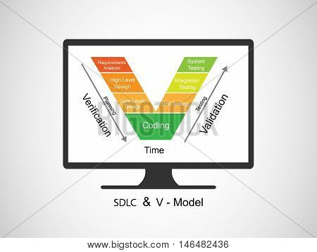 Concept of Software Development Process and V Model, this vector demonstrate the relationships between each phase of the development life cycle and its associated phase of testing