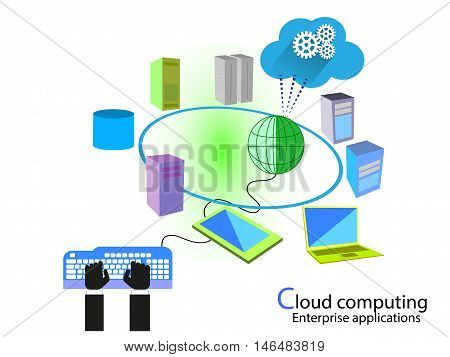 Concept of Software development with Cloud computing and Integration Platform as a service, Software as a service