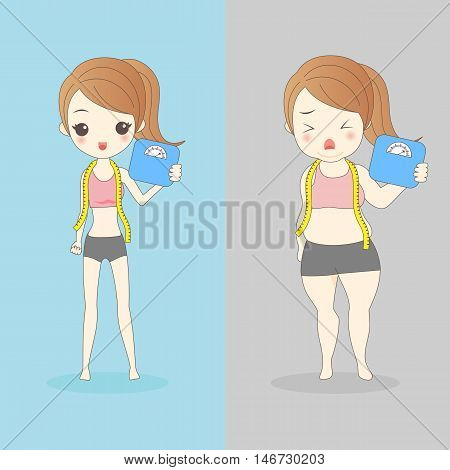 cartoon slim and fat woman and take waist ruler amount and body weight
