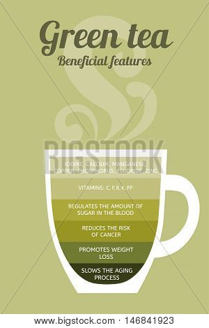 Green tea: properties and health benefits. Cup on a green background