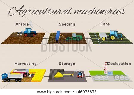 Illustration of the process of growing and harvesting crops. Infographics from 6 items: arable, seeding, care, harvesting, storege, desiccation.