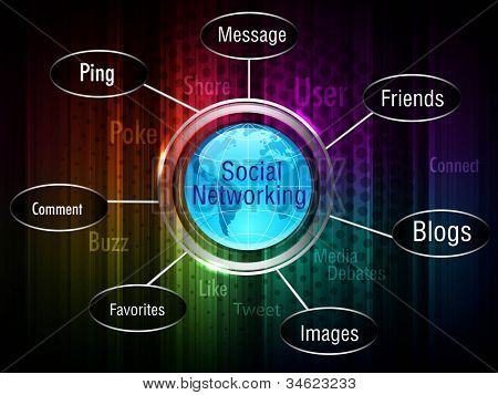 Social networking theme displaying a globe, various words and icons related to social media.