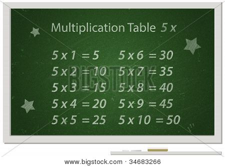 Chalkboard With Multiplication Table