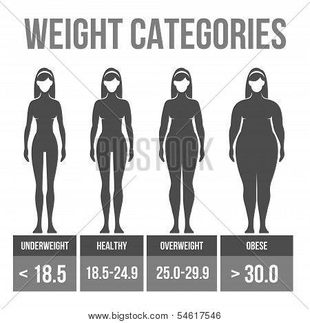 Woman body mass index.