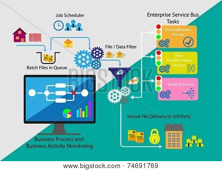 Concept of Business process and Business activity monitoring, Technology vector illustrations