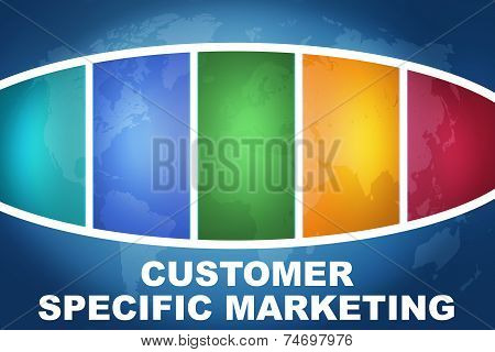 Customer Specific Marketing
