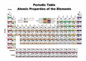 stock photo of periodic table elements  - Periodic Table Atomic Properties of the elements  - JPG