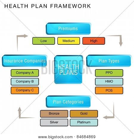 An image of a health plan framework chart.