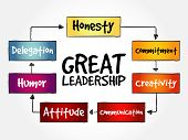 Great Leadership Qualities Mind Map Flowchart Business Concept For Presentations And Reports poster