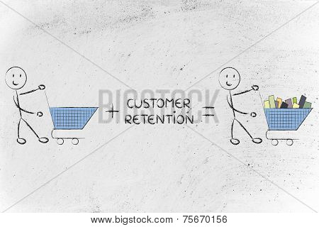 Customer Retention And Fidelization Programs Making Empty Carts Go Full