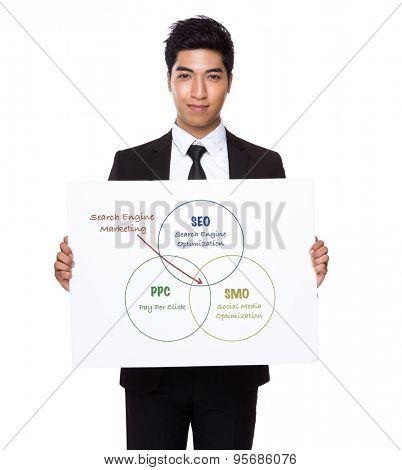 Businessman hold with white card board presenting search engine marketing concept