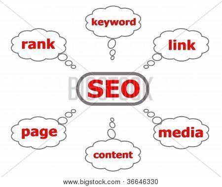 Search Engine Optization