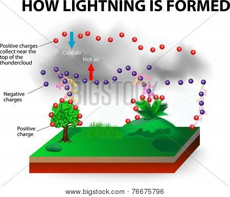 How lightning is formed